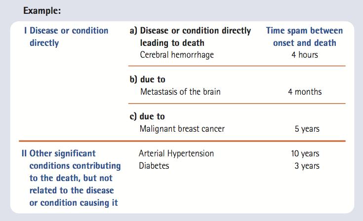 Código f29 icd 10 para diabetes